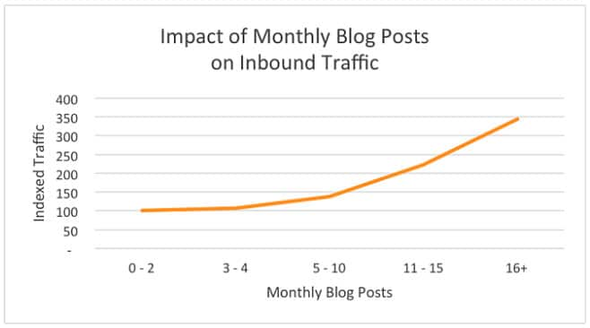 More blogs equal more traffic