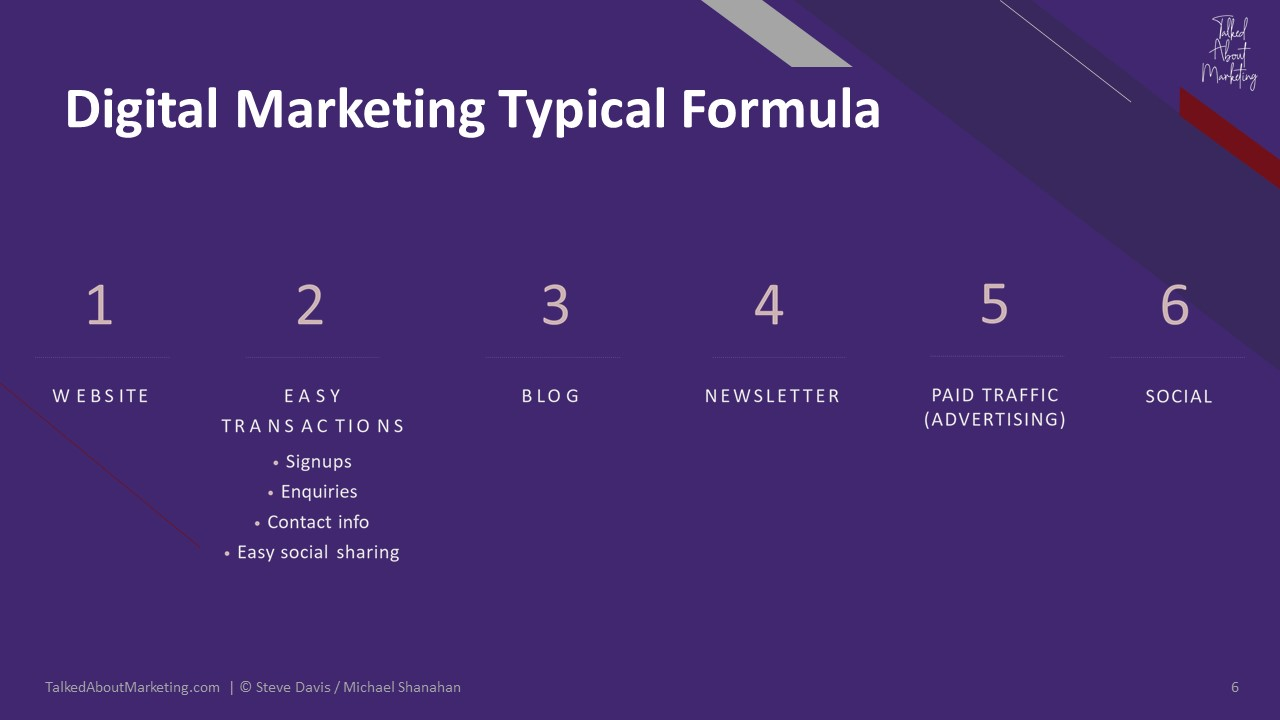 Digital Marketing Typical Formula - Talked About Marketing